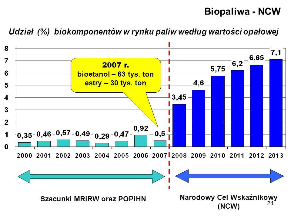 Szacunki MRiRW oraz POPiHN Narodowy Cel Wskaźnikowy