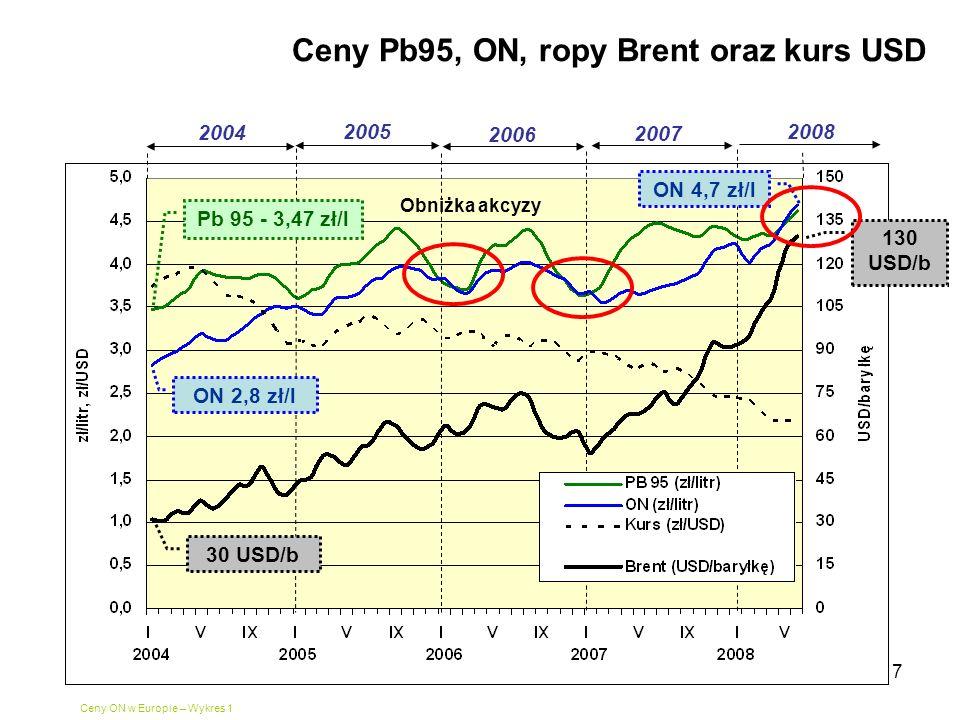 Ceny Pb95, ON, ropy Brent oraz kurs USD