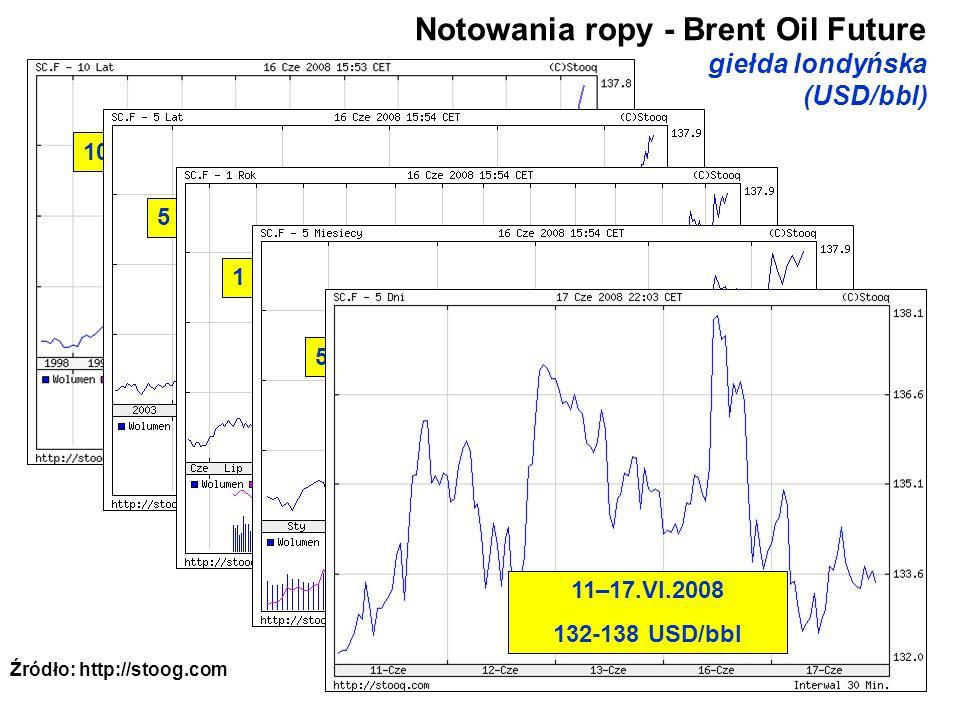Notowania ropy - Brent Oil Future giełda londyńska (USD/bbl)