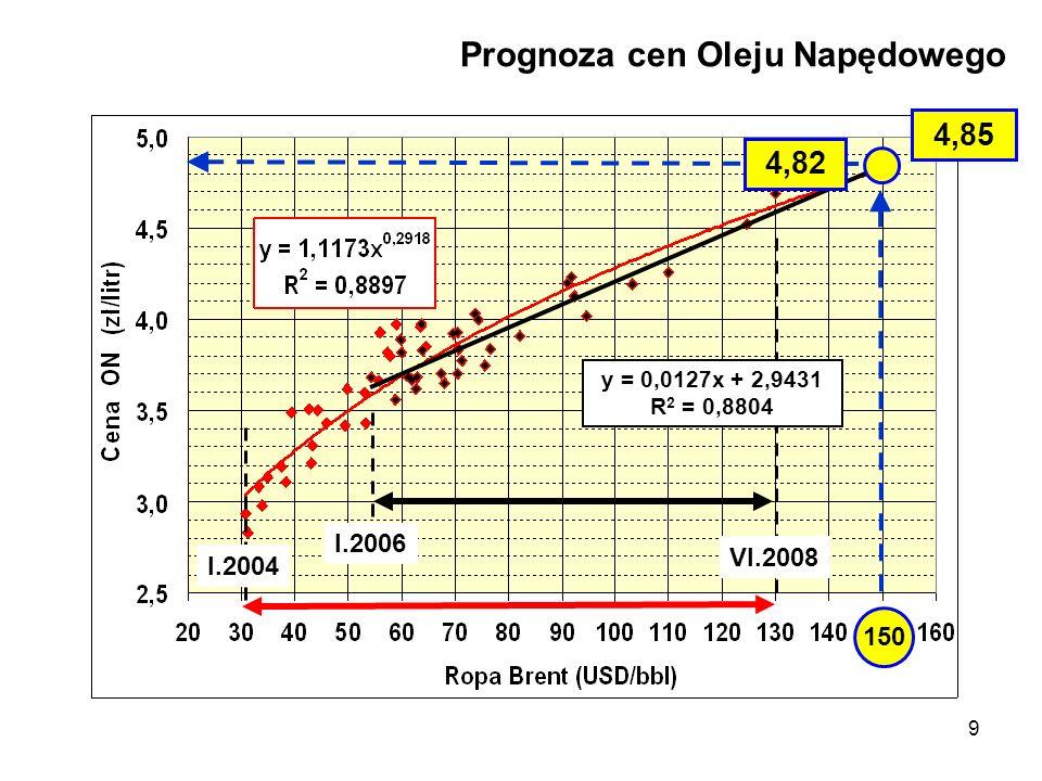 Prognoza cen Oleju Napędowego