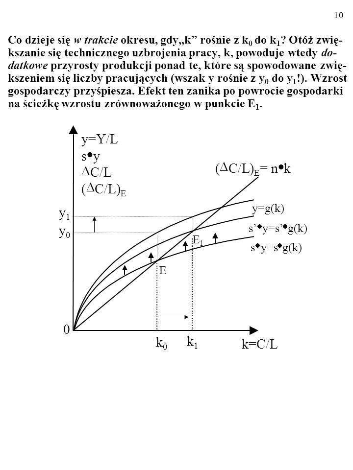 y=Y/L s · y D D ( C/L ) = n · k C/L ( D C/L) y1 y0 k k k=C/L