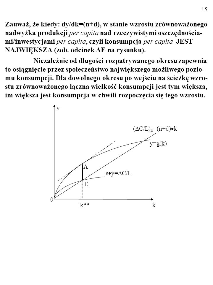 Zauważ, że kiedy: dy/dk=(n+d), w stanie wzrostu zrównoważonego nadwyżka produkcji per capita nad rzeczywistymi oszczędnościa-mi/inwestycjami per capita, czyli konsumpcja per capita JEST NAJWIĘKSZA (zob. odcinek AE na rysunku).