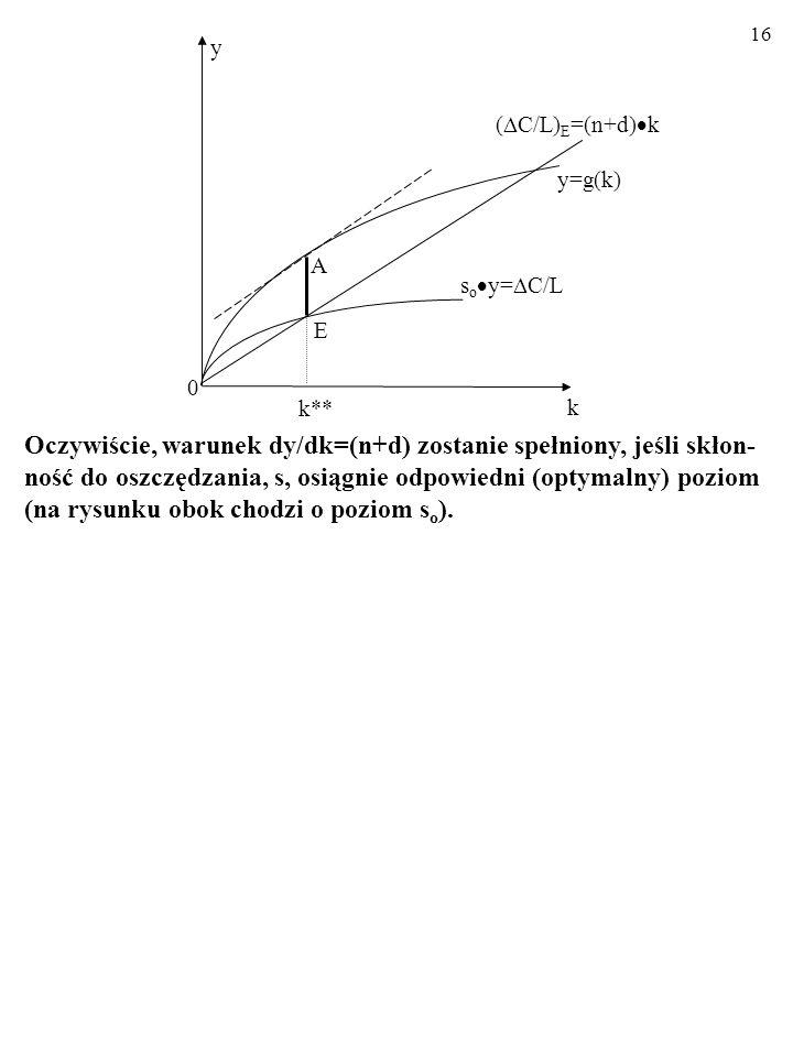 y (C/L)E=(n+d)k. y=g(k) A. soy=C/L. E. k** k.