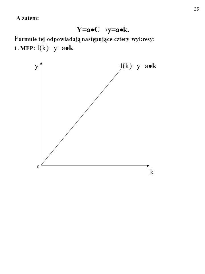 A zatem: Y=aC→y=ak. Formule tej odpowiadają następujące cztery wykresy: 1. MFP: f(k): y=ak