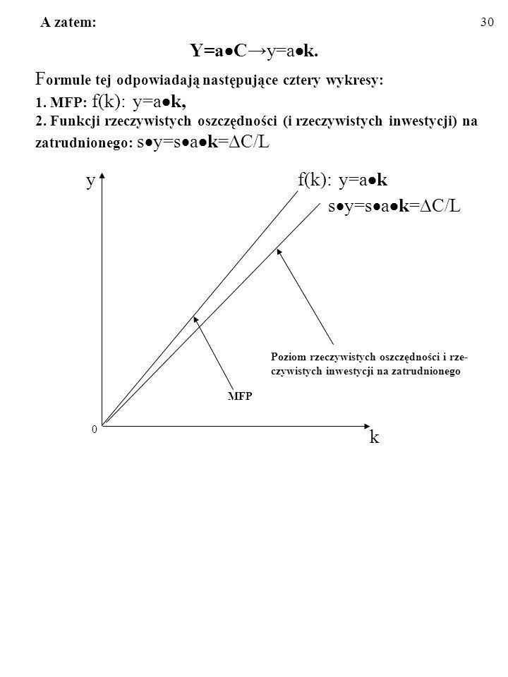 A zatem: Y=aC→y=ak. Formule tej odpowiadają następujące cztery wykresy: 1. MFP: f(k): y=ak, 2. Funkcji rzeczywistych oszczędności (i rzeczywistych inwestycji) na zatrudnionego: sy=sak=C/L