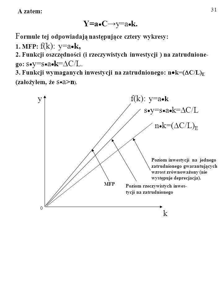 A zatem: Y=aC→y=ak. Formule tej odpowiadają następujące cztery wykresy: 1. MFP: f(k): y=ak, 2. Funkcji oszczędności (i rzeczywistych inwestycji ) na zatrudnione-go: sy=sak=C/L. 3. Funkcji wymaganych inwestycji na zatrudnionego: nk=(C/L)E (założyłem, że sa>n).