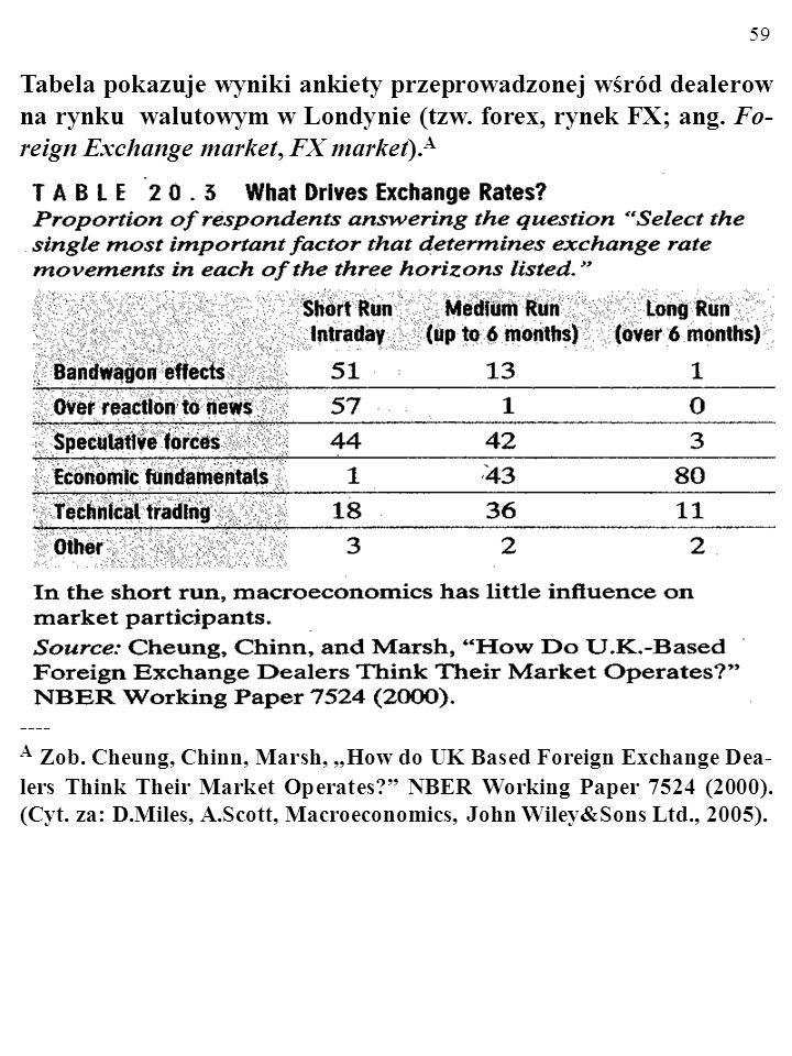 Tabela pokazuje wyniki ankiety przeprowadzonej wśród dealerow na rynku walutowym w Londynie (tzw. forex, rynek FX; ang. Fo-reign Exchange market, FX market).A