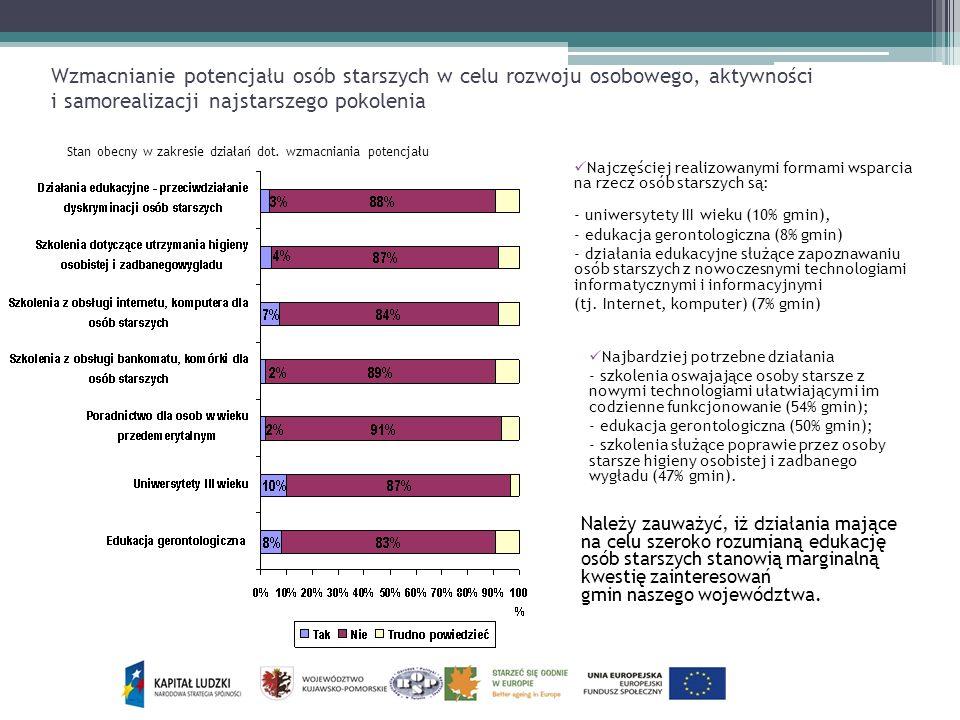 Wzmacnianie potencjału osób starszych w celu rozwoju osobowego, aktywności i samorealizacji najstarszego pokolenia