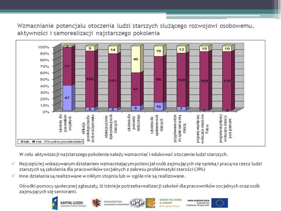Wzmacnianie potencjału otoczenia ludzi starszych służącego rozwojowi osobowemu, aktywności i samorealizacji najstarszego pokolenia
