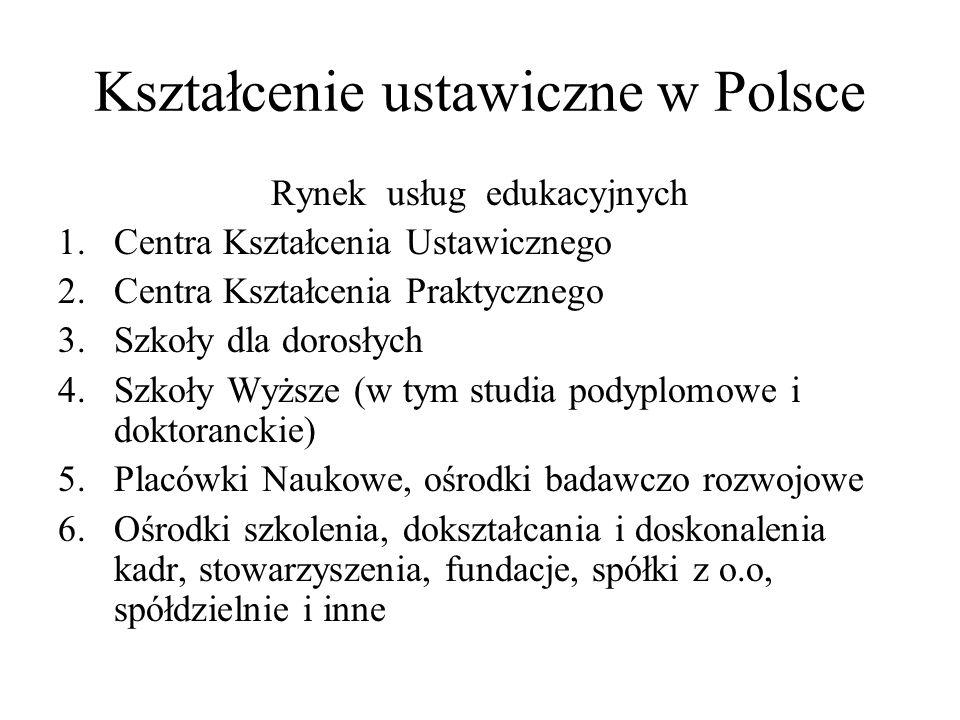 Kształcenie ustawiczne w Polsce