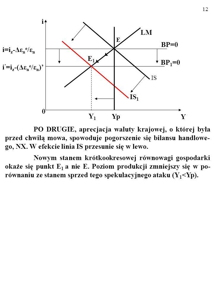 BP=0 BP1=0 E1 Yp Y i LM IS1 i=iz-Δεne/εn i'=iz-(Δεne/εn)' Y1
