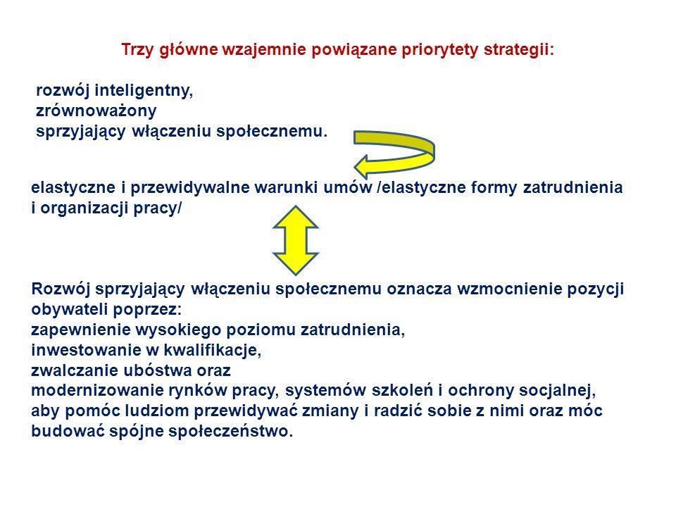 Trzy główne wzajemnie powiązane priorytety strategii: