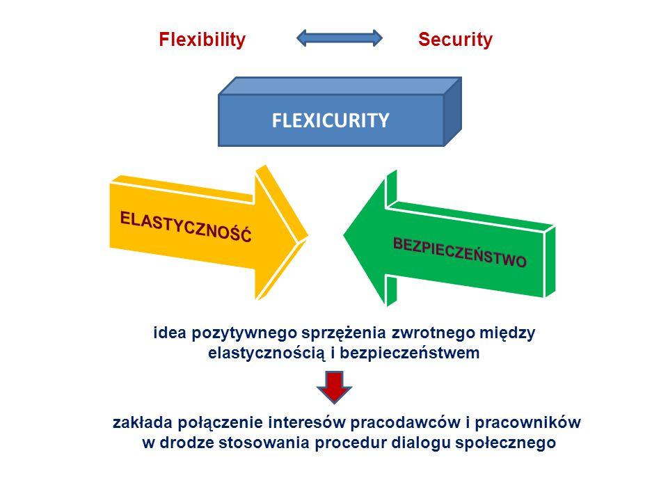 FLEXICURITY Flexibility Security ELASTYCZNOŚĆ BEZPIECZEŃSTWO