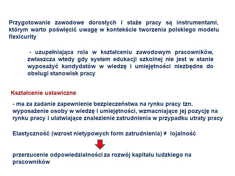 Przygotowanie zawodowe dorosłych i staże pracy są instrumentami, którym warto poświęcić uwagę w kontekście tworzenia polskiego modelu flexicurity
