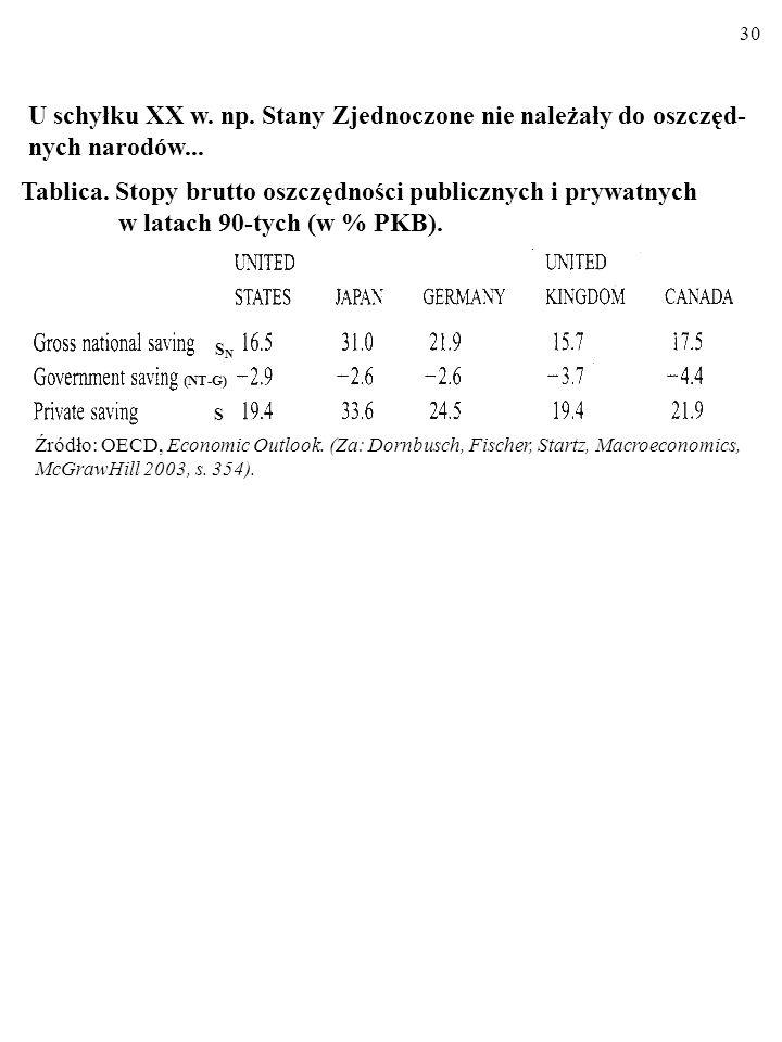 Tablica. Stopy brutto oszczędności publicznych i prywatnych