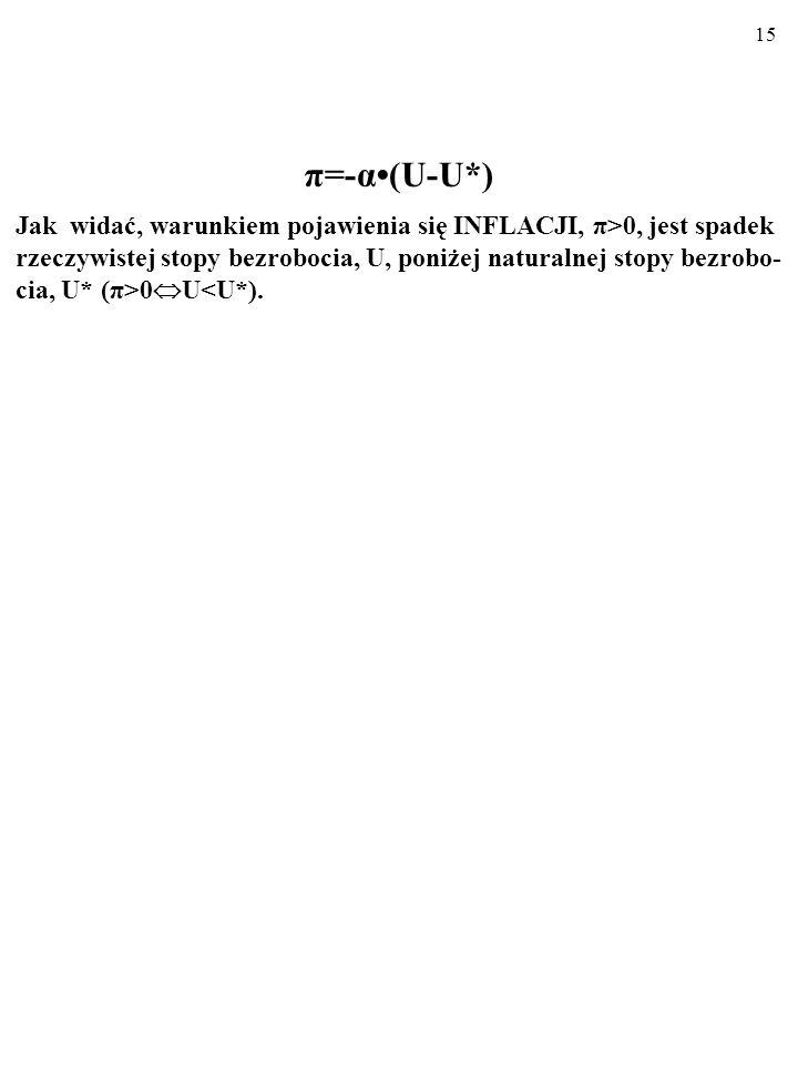 π=-α•(U-U*)