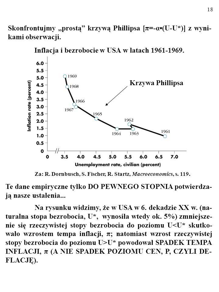 Inflacja i bezrobocie w USA w latach 1961-1969.