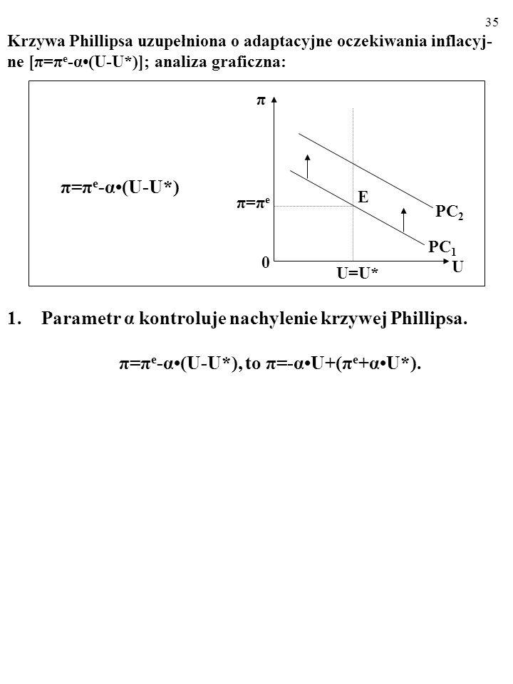 Parametr α kontroluje nachylenie krzywej Phillipsa. π=πe-α•(U-U*)