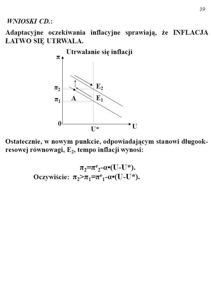 π2=πe2-α•(U-U*). WNIOSKI CD.: