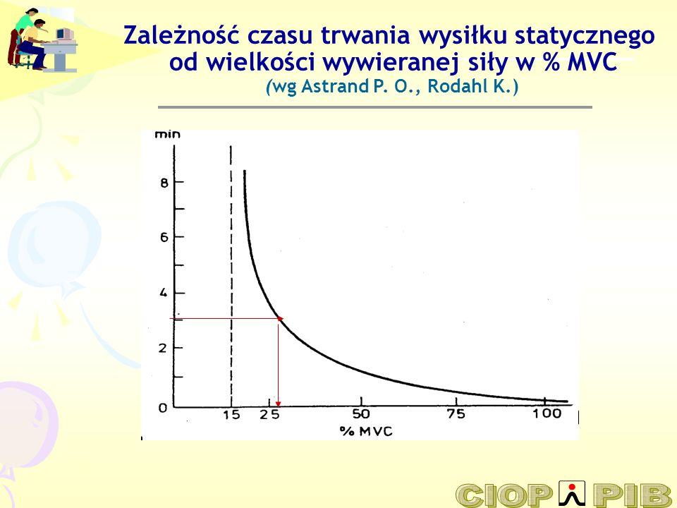 Zależność czasu trwania wysiłku statycznego od wielkości wywieranej siły w % MVC (wg Astrand P.