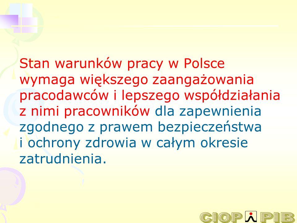 Stan warunków pracy w Polsce wymaga większego zaangażowania pracodawców i lepszego współdziałania z nimi pracowników dla zapewnienia zgodnego z prawem bezpieczeństwa i ochrony zdrowia w całym okresie zatrudnienia.