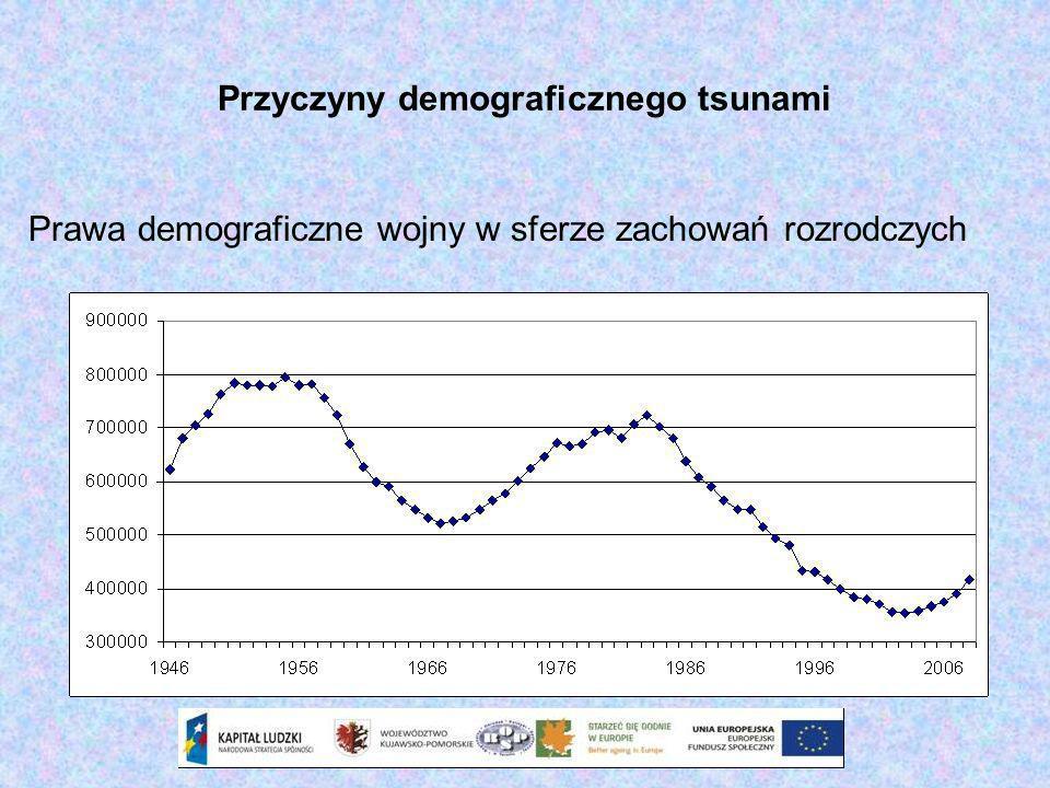 Przyczyny demograficznego tsunami