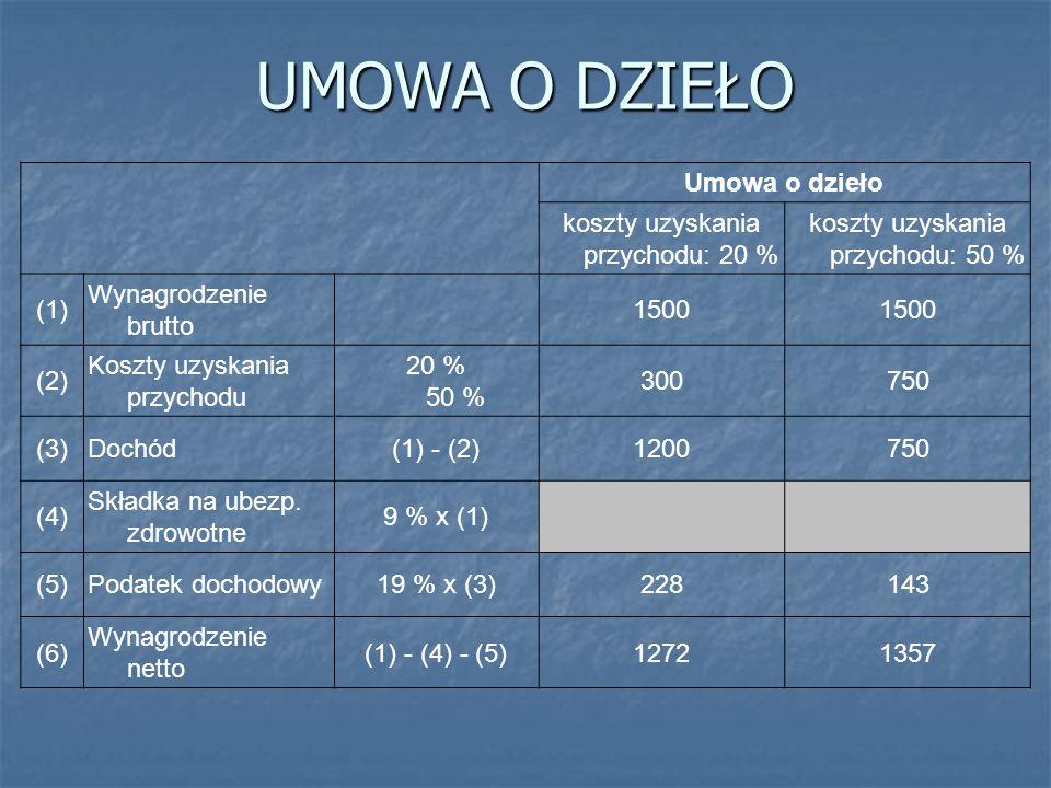 UMOWA O DZIEŁO Umowa o dzieło koszty uzyskania przychodu: 20 %