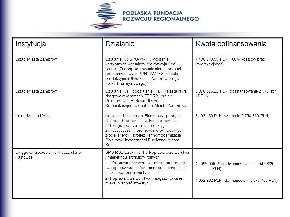 Instytucja Działanie Kwota dofinansowania Urząd Miasta Zambrów