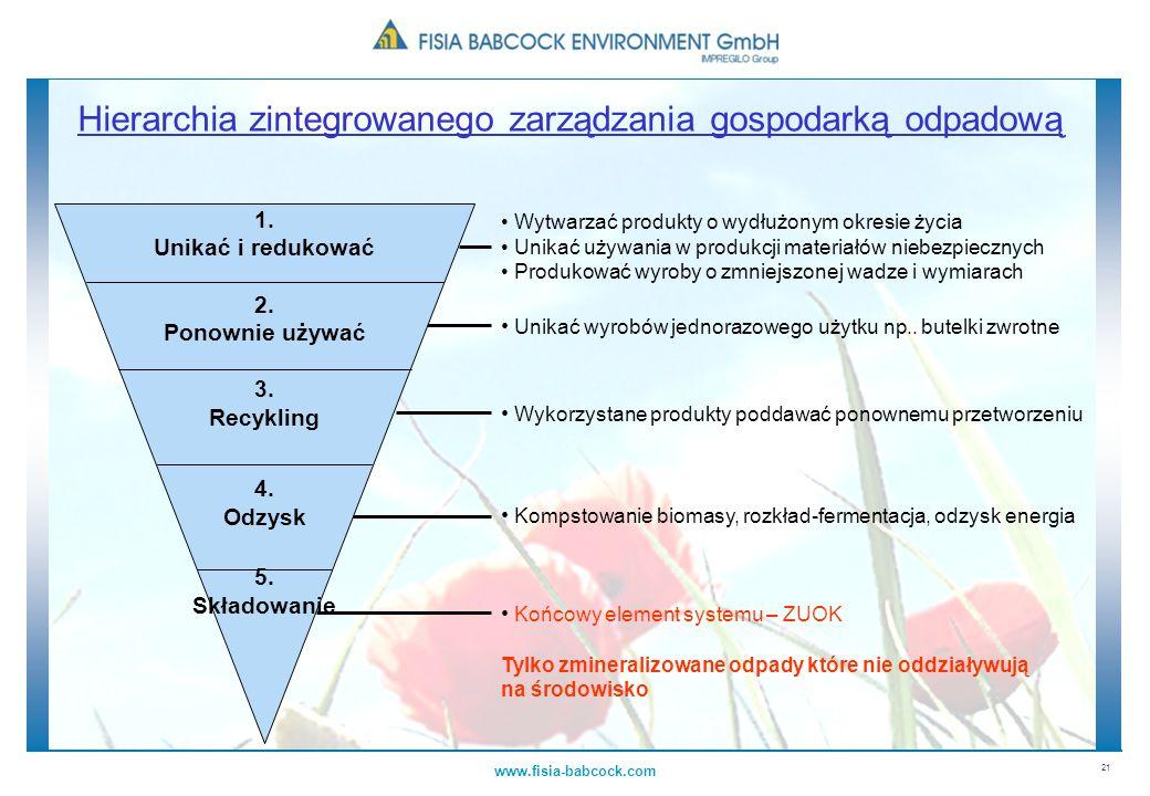Hierarchia zintegrowanego zarządzania gospodarką odpadową