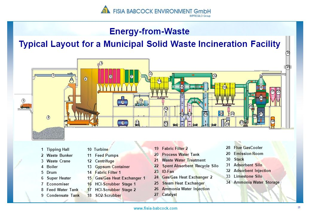Energy-from-Waste Typical Layout for a Municipal Solid Waste Incineration Facility