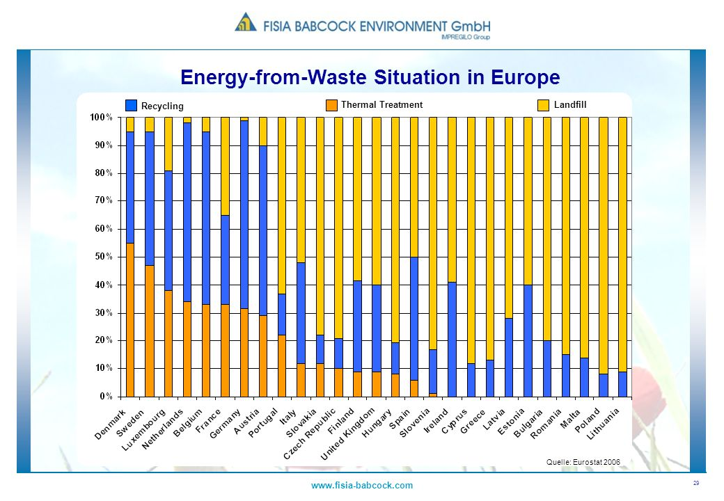 Energy-from-Waste Situation in Europe