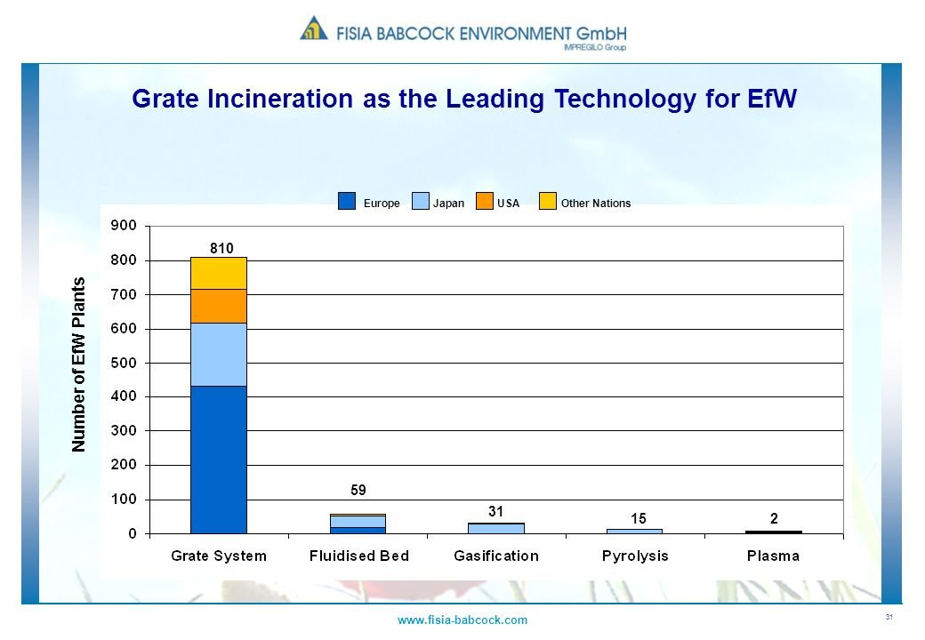 Grate Incineration as the Leading Technology for EfW