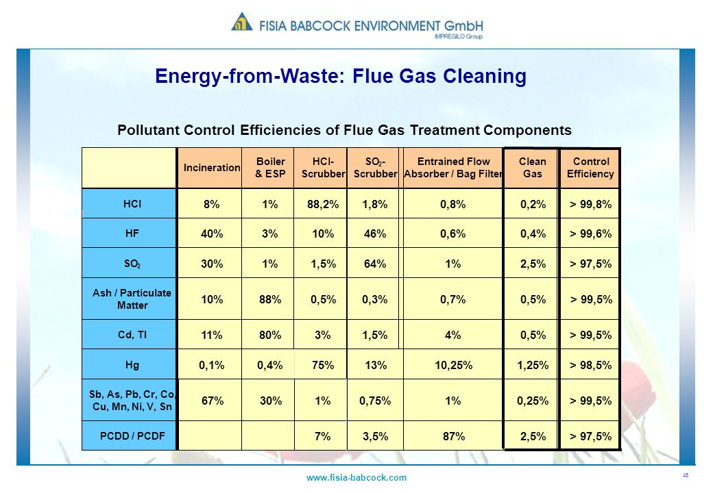 Pollutant Control Efficiencies of Flue Gas Treatment Components