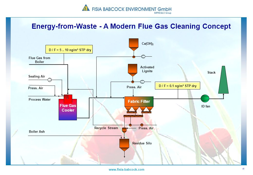 Energy-from-Waste - A Modern Flue Gas Cleaning Concept