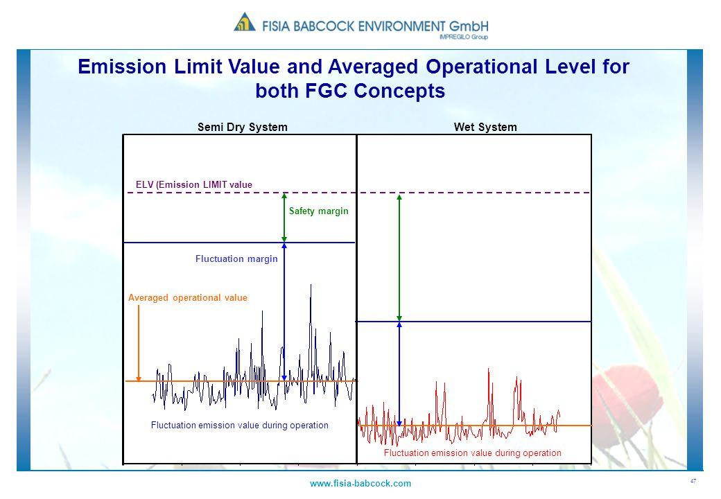 Emission Limit Value and Averaged Operational Level for