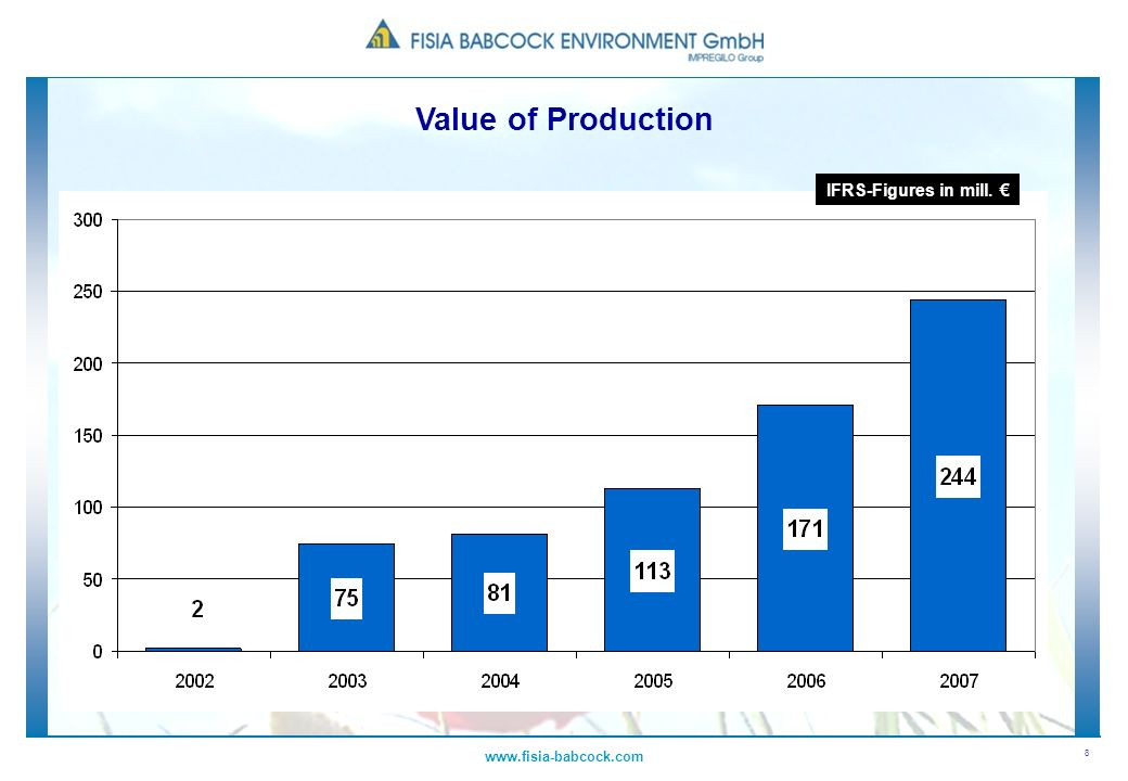 Value of Production IFRS-Figures in mill. € www.fisia-babcock.com