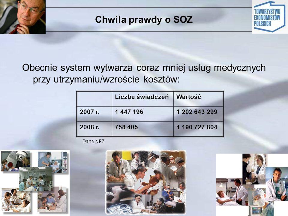 Chwila prawdy o SOZObecnie system wytwarza coraz mniej usług medycznych przy utrzymaniu/wzroście kosztów: