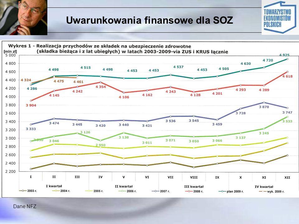 Uwarunkowania finansowe dla SOZ