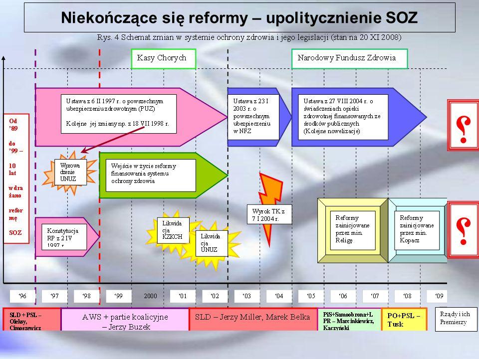 Niekończące się reformy – upolitycznienie SOZ