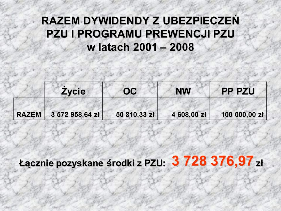 Łącznie pozyskane środki z PZU: 3 728 376,97 zł