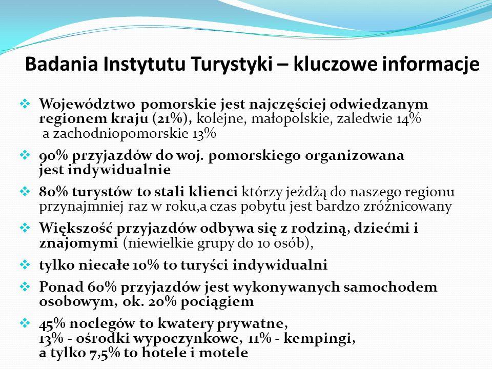 Badania Instytutu Turystyki – kluczowe informacje