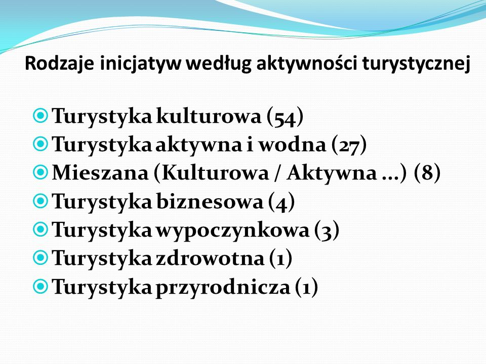Rodzaje inicjatyw według aktywności turystycznej