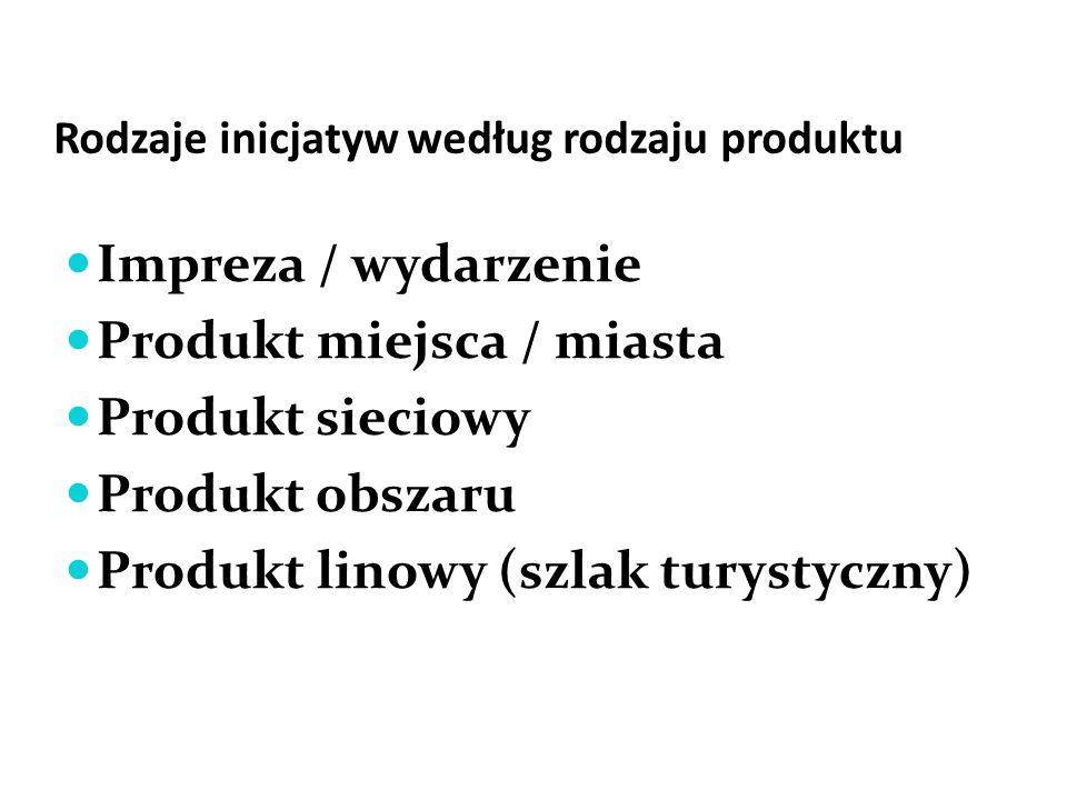 Rodzaje inicjatyw według rodzaju produktu