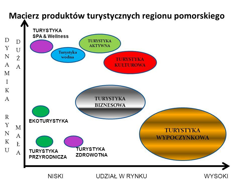 Macierz produktów turystycznych regionu pomorskiego