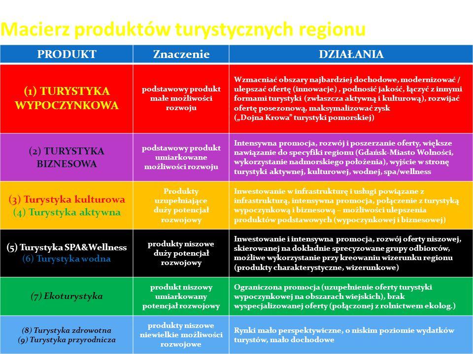 Macierz produktów turystycznych regionu