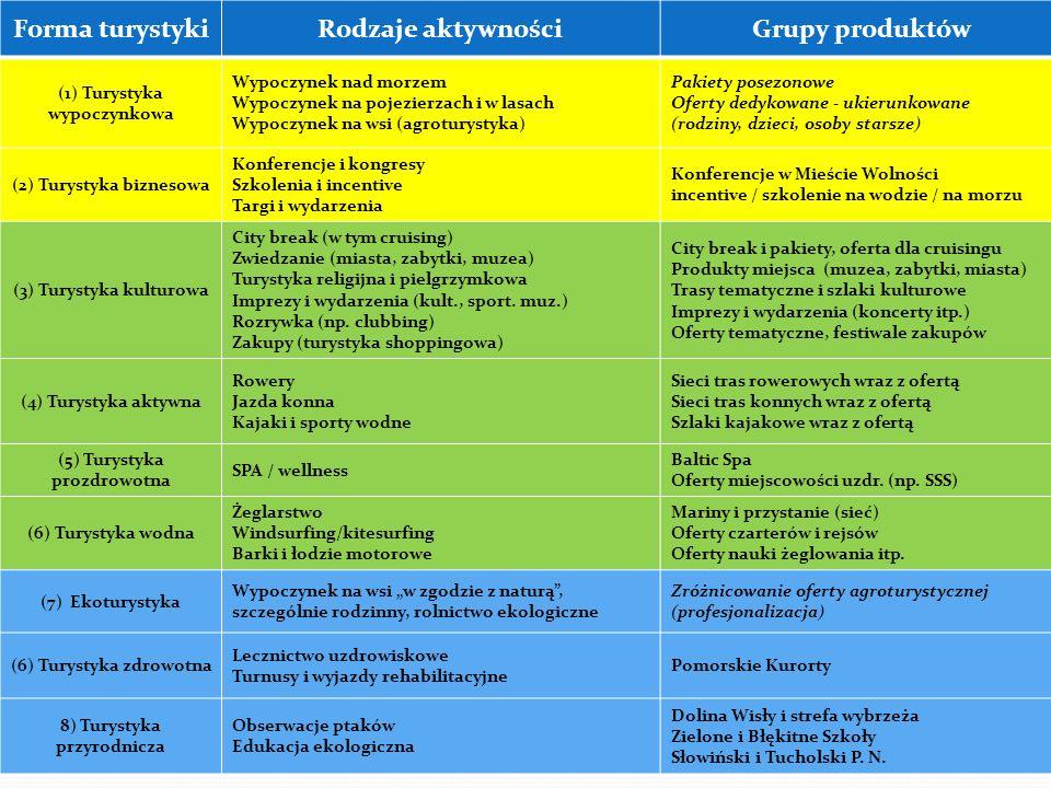 Forma turystyki Rodzaje aktywności Grupy produktów