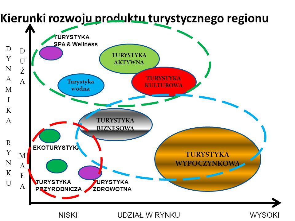 Kierunki rozwoju produktu turystycznego regionu