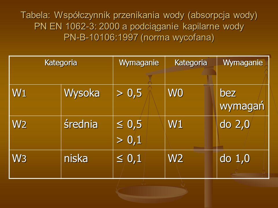 W1 Wysoka > 0,5 W0 bez wymagań W2 średnia ≤ 0,5 > 0,1 do 2,0 W3
