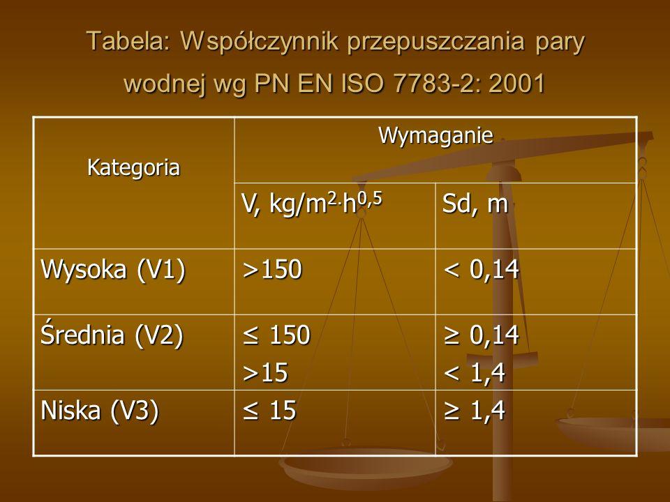 Tabela: Współczynnik przepuszczania pary wodnej wg PN EN ISO 7783-2: 2001