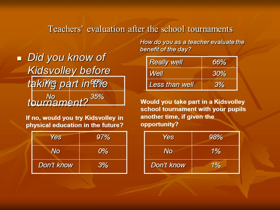 Teachers' evaluation after the school tournaments